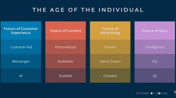 The Age of the Individual